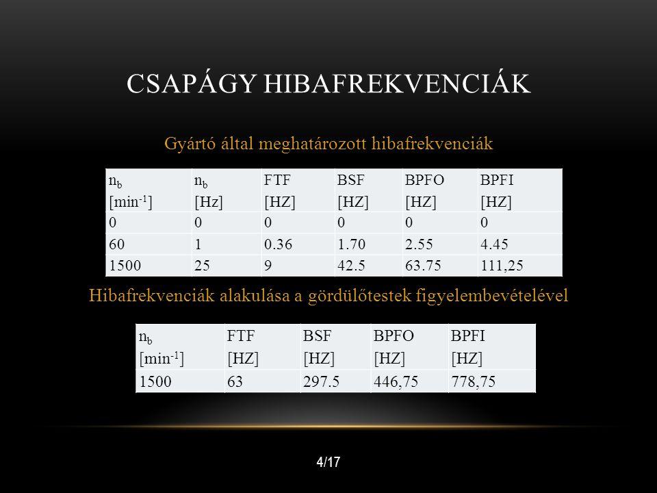 CSAPÁGY HIBAFREKVENCIÁK Gyártó által meghatározott hibafrekvenciák n b [min -1 ] n b [Hz] FTF [HZ] BSF [HZ] BPFO [HZ] BPFI [HZ] 000000 6010.361.702.55