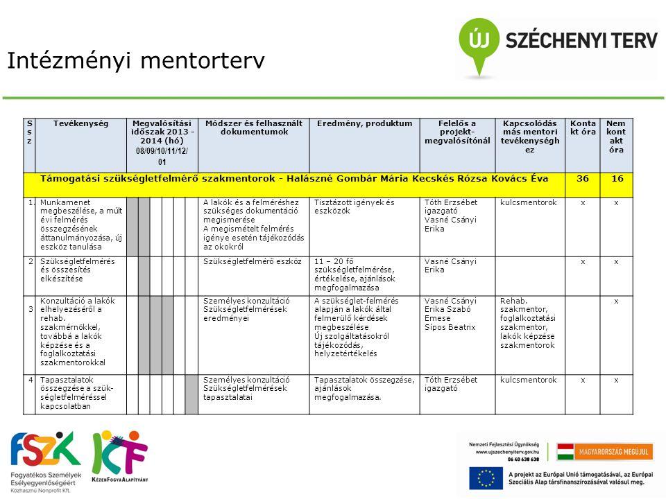 Intézményi mentorterv SszSsz TevékenységMegvalósítási időszak 2013 - 2014 (hó) 08/09/10/11/12/ 01 Módszer és felhasznált dokumentumok Eredmény, produk