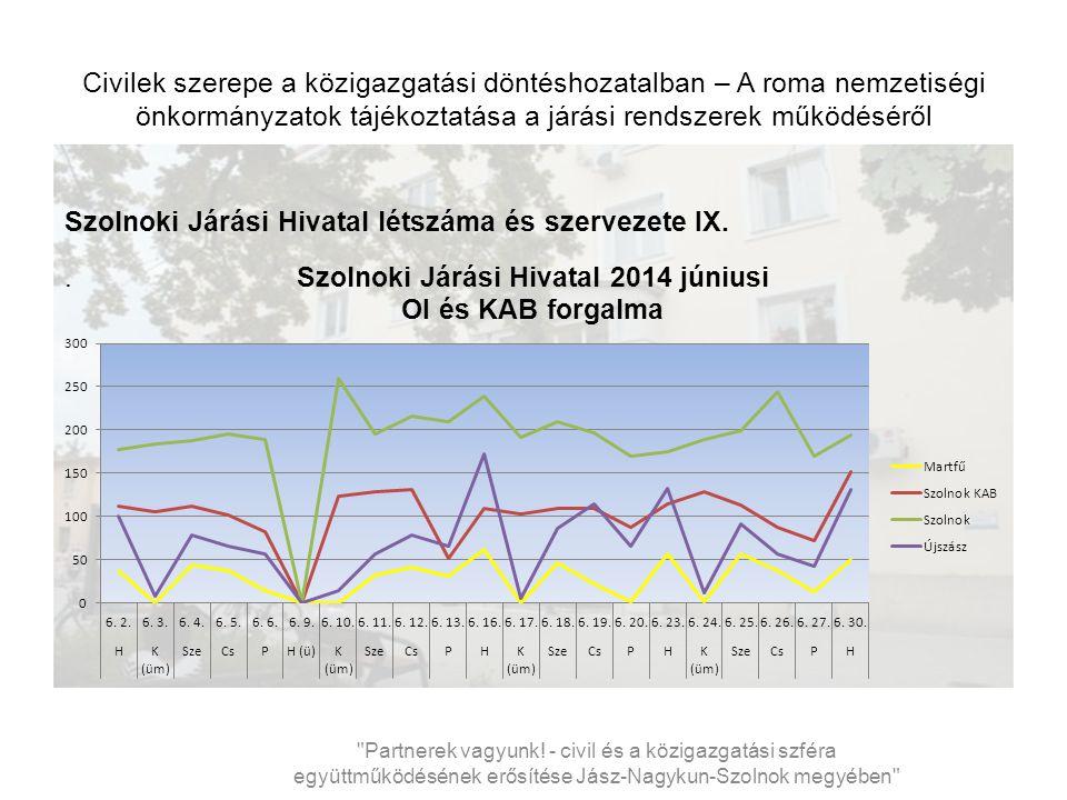 Civilek szerepe a közigazgatási döntéshozatalban – A roma nemzetiségi önkormányzatok tájékoztatása a járási rendszerek működéséről Szolnoki Járási Hivatal létszáma és szervezete IX..