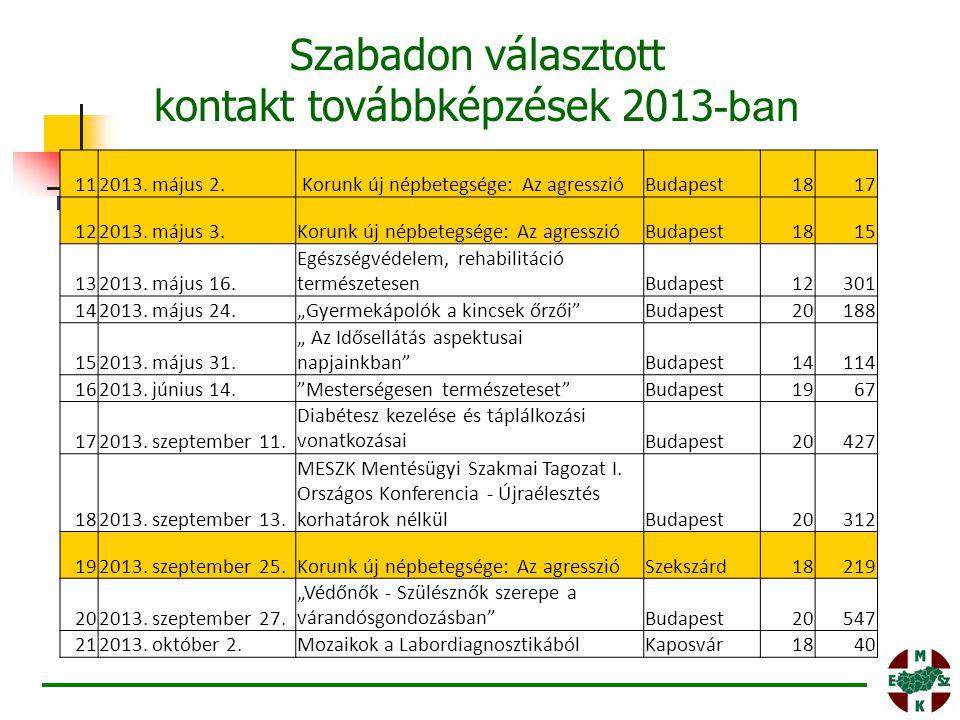 112013. május 2. Korunk új népbetegsége: Az agresszióBudapest1817 122013. május 3.Korunk új népbetegsége: Az agresszióBudapest1815 132013. május 16. E