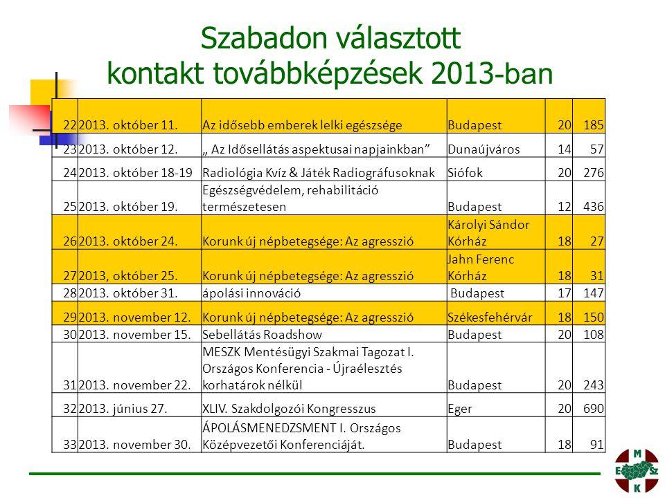 """222013. október 11.Az idősebb emberek lelki egészségeBudapest20185 232013. október 12."""" Az Idősellátás aspektusai napjainkban""""Dunaújváros1457 242013."""