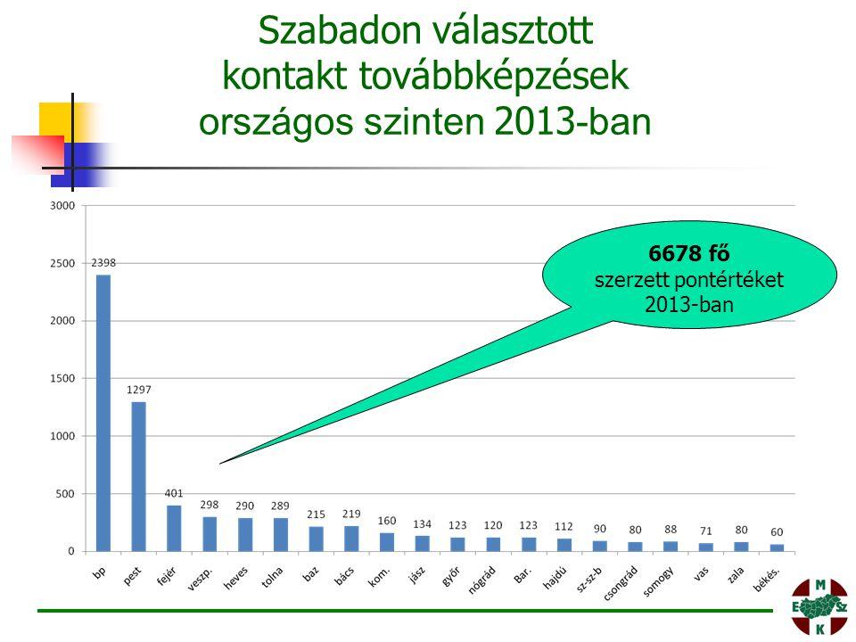 6678 fő szerzett pontértéket 2013-ban Szabadon választott kontakt továbbképzések országos szinten 2013 -ban