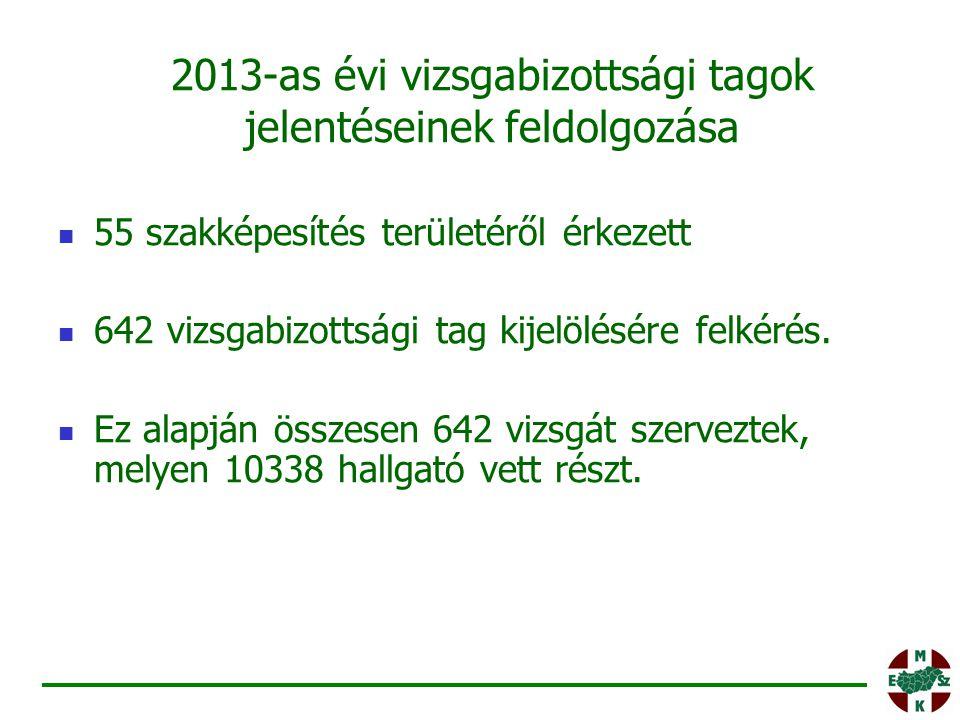 2013-as évi vizsgabizottsági tagok jelentéseinek feldolgozása 55 szakképesítés területéről érkezett 642 vizsgabizottsági tag kijelölésére felkérés. Ez