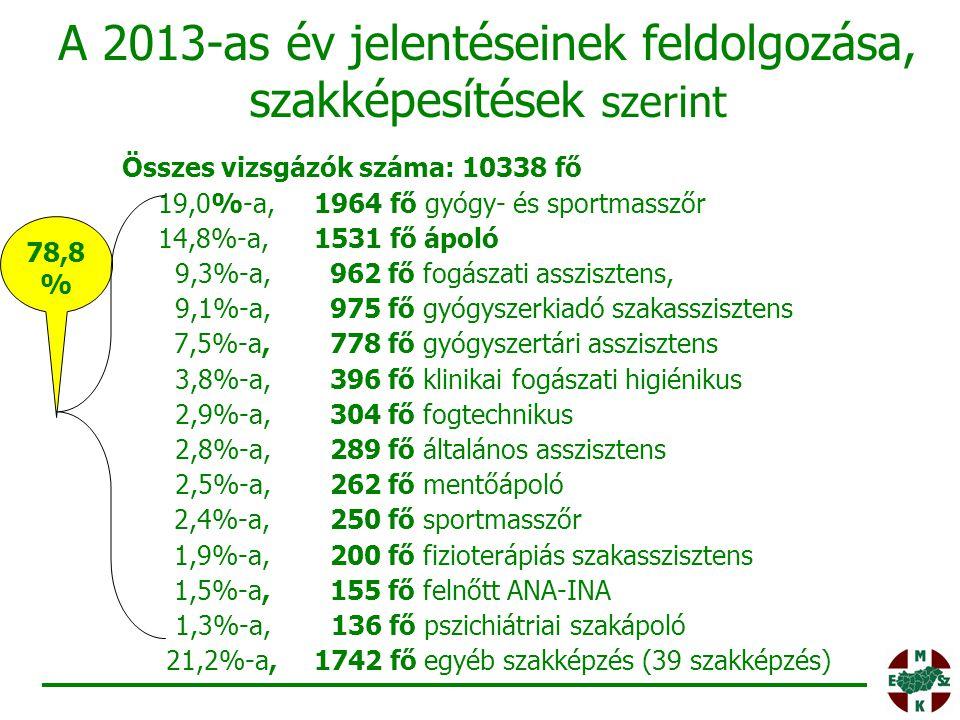 A 2013-as év jelentéseinek feldolgozása, szakképesítések szerint Összes vizsgázók száma: 10338 fő 19,0%-a,1964 fő gyógy- és sportmasszőr 14,8%-a, 1531