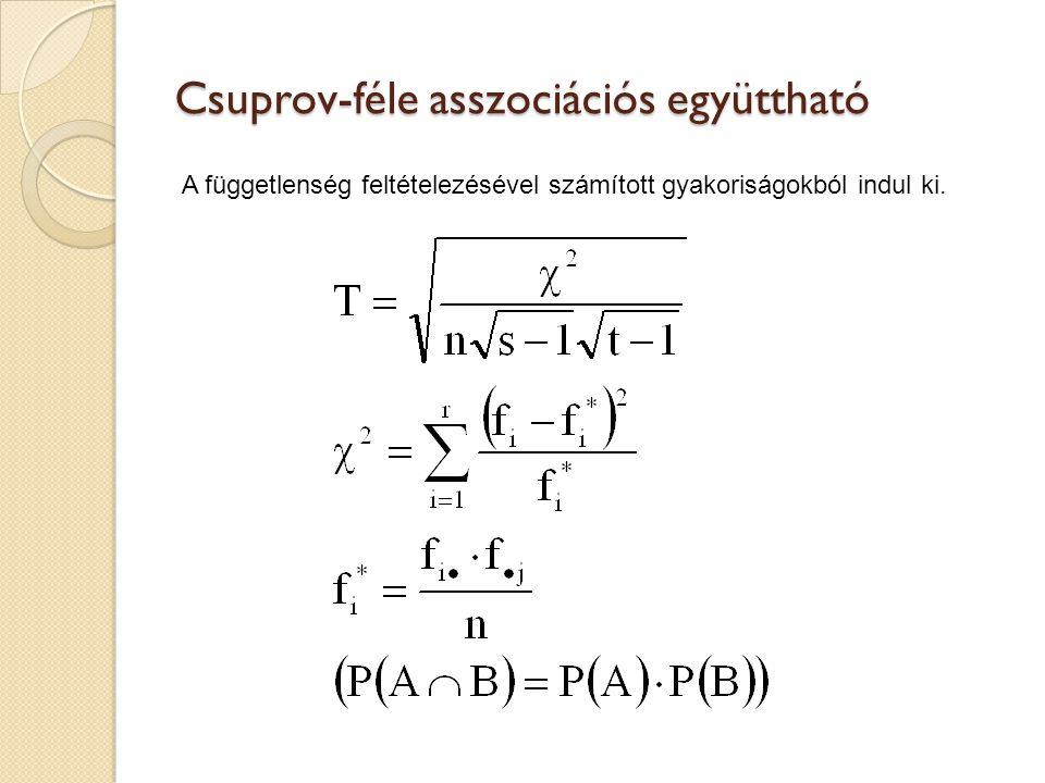 Csuprov-féle asszociációs együttható A függetlenség feltételezésével számított gyakoriságokból indul ki.