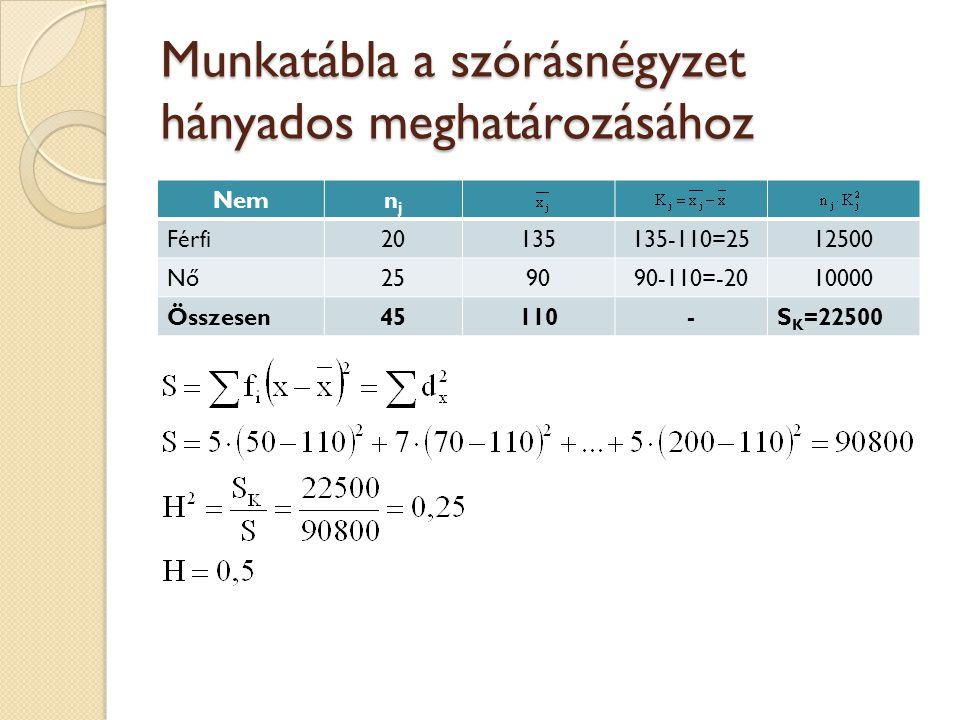 Munkatábla a szórásnégyzet hányados meghatározásához Nemnjnj Férfi20135135-110=2512500 Nő259090-110=-2010000 Összesen45110-S K =22500