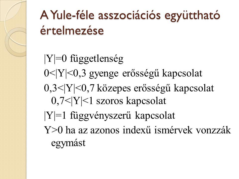 A Yule-féle asszociációs együttható értelmezése |Y|=0 függetlenség 0<|Y|<0,3 gyenge erősségű kapcsolat 0,3<|Y|<0,7 közepes erősségű kapcsolat 0,7<|Y|<