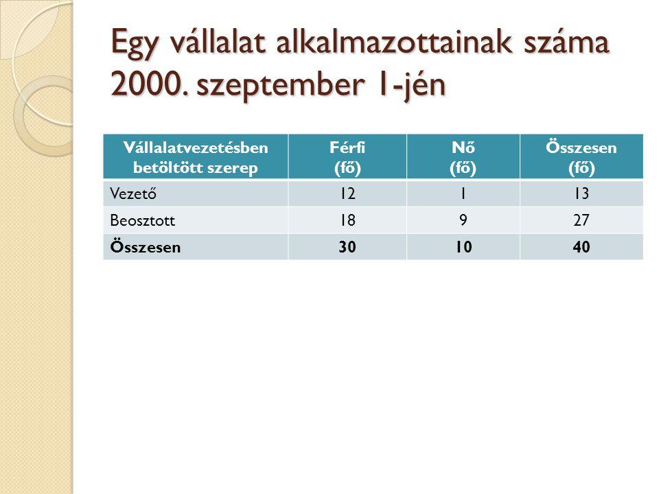 Egy vállalat alkalmazottainak száma 2000. szeptember 1-jén Vállalatvezetésben betöltött szerep Férfi (fő) Nő (fő) Összesen (fő) Vezető12113 Beosztott1