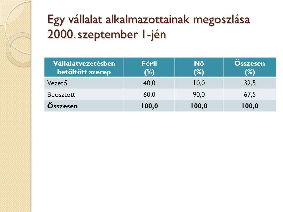 Egy vállalat alkalmazottainak megoszlása 2000. szeptember 1-jén Vállalatvezetésben betöltött szerep Férfi (%) Nő (%) Összesen (%) Vezető40,010,032,5 B