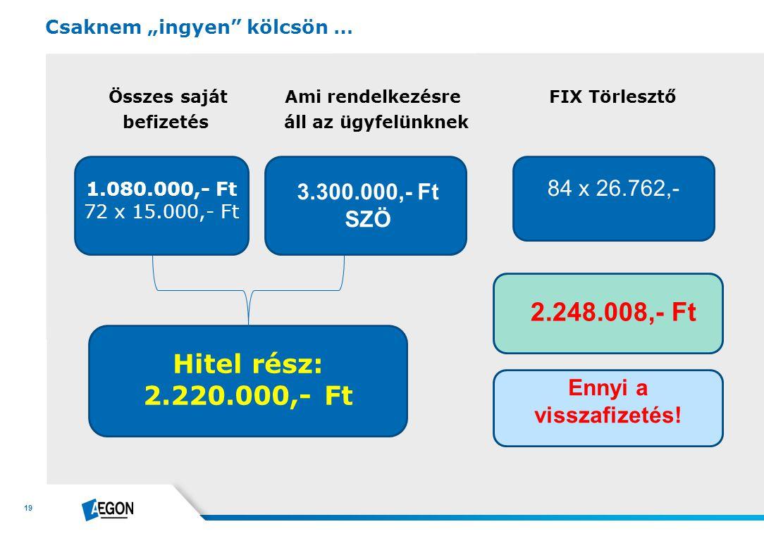 """19 Összes saját Ami rendelkezésre FIX Törlesztő befizetés áll az ügyfelünknek Csaknem """"ingyen"""" kölcsön … 1.080.000,- Ft 72 x 15.000,- Ft 3.300.000,- F"""