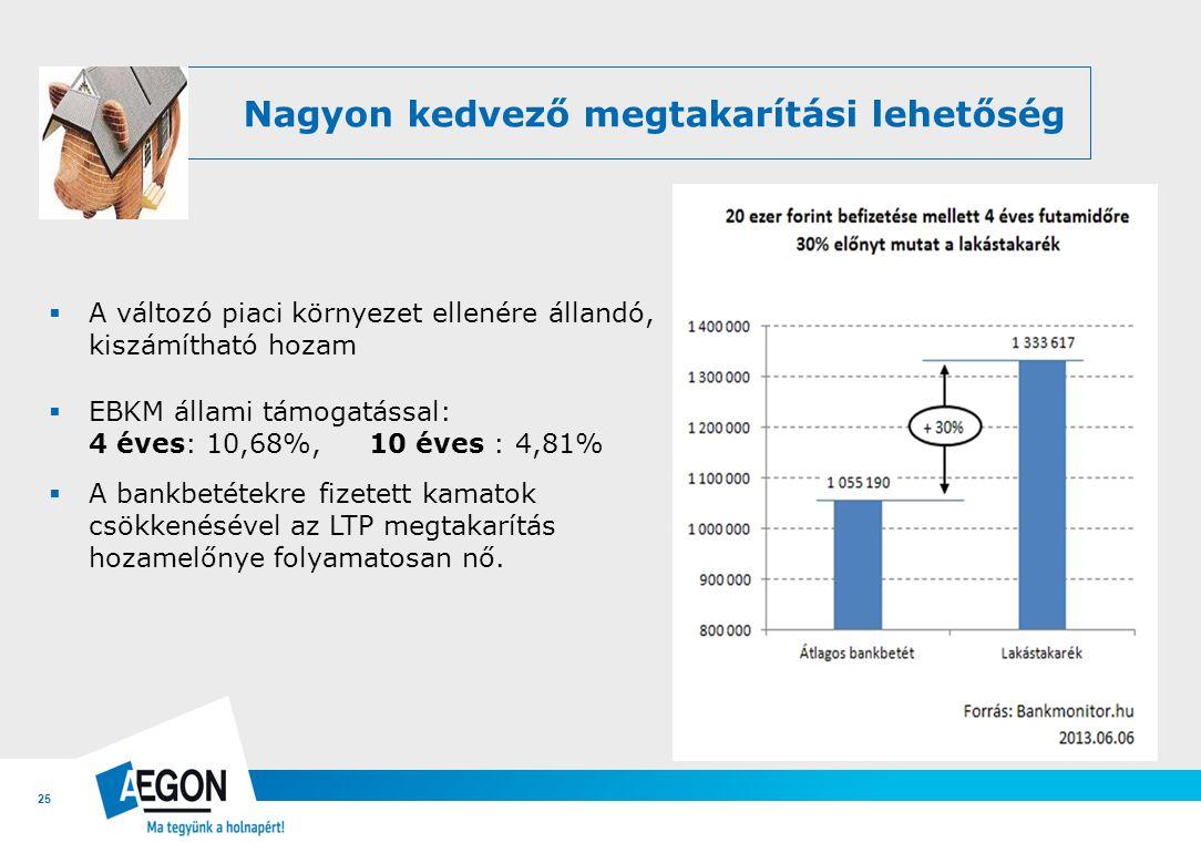 25 Nagyon kedvező megtakarítási lehetőség  A változó piaci környezet ellenére állandó, kiszámítható hozam  EBKM állami támogatással: 4 éves: 10,68%,