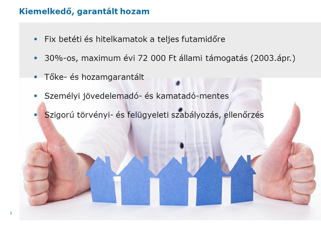 34  2013-ban a a teljes hitelintézeti piacon a Fundamenta-Lakáskassza Zrt.