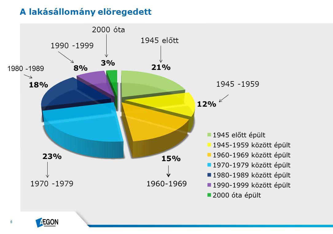 6 A lakásállomány elöregedett 1945 előtt 1945 -1959 2000 óta 1990 -1999 1970 -1979 1980 -1989