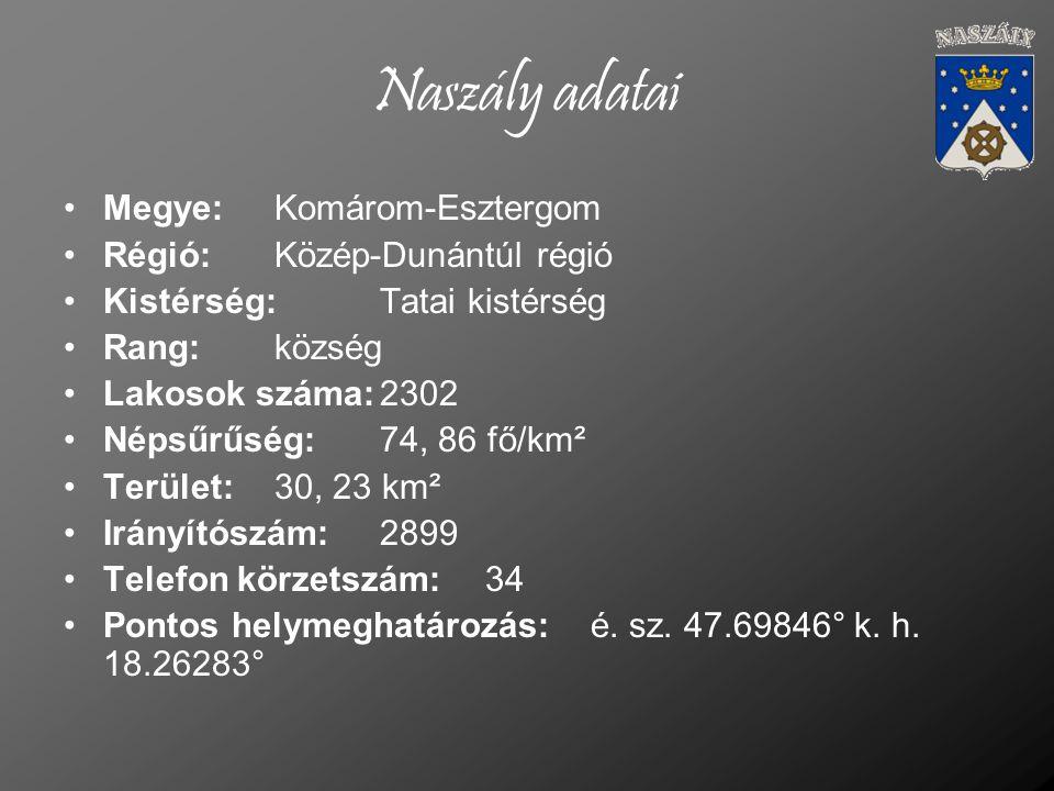 Megye:Komárom-Esztergom Régió:Közép-Dunántúl régió Kistérség:Tatai kistérség Rang: község Lakosok száma:2302 Népsűrűség:74, 86 fő/km² Terület:30, 23 k
