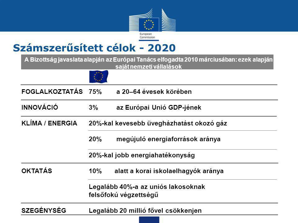 Számszerűsített célok - 2020 FOGLALKOZTATÁS75% a 20–64 évesek körében INNOVÁCIÓ3% az Európai Unió GDP-jének KLÍMA / ENERGIA20%-kal kevesebb üvegházhat