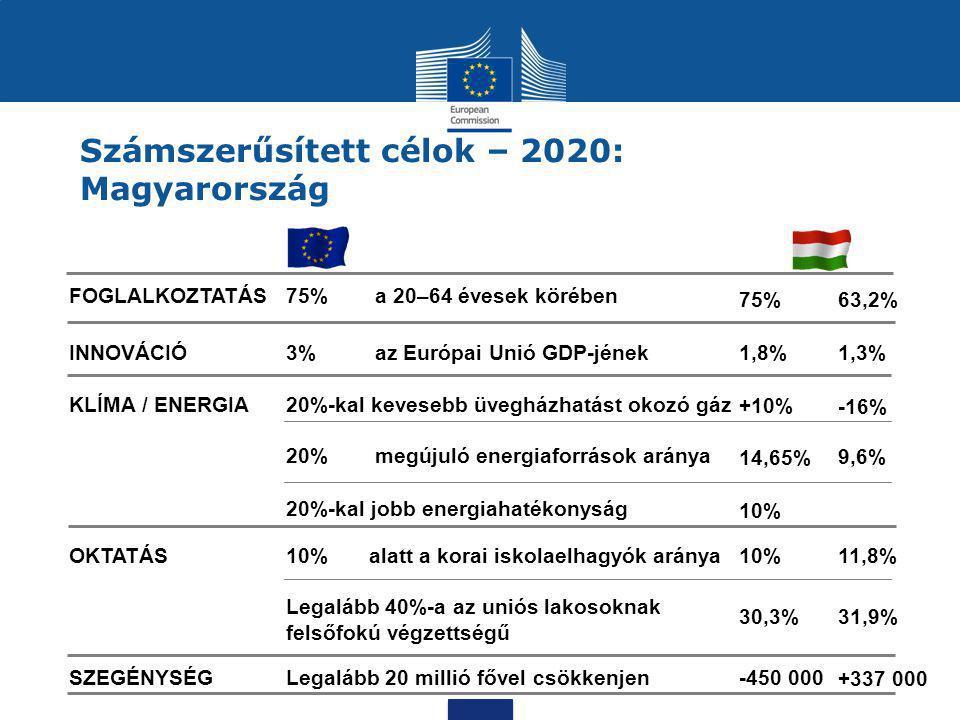 Számszerűsített célok – 2020: Magyarország FOGLALKOZTATÁS75% a 20–64 évesek körében INNOVÁCIÓ3% az Európai Unió GDP-jének KLÍMA / ENERGIA20%-kal keves