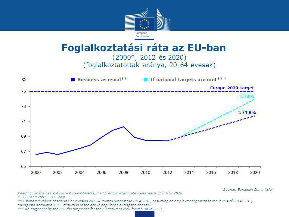 Foglalkoztatási ráta az EU-ban (2000*, 2012 és 2020) (foglalkoztatottak aránya, 20-64 évesek) Source: European Commission Reading: on the basis of cur