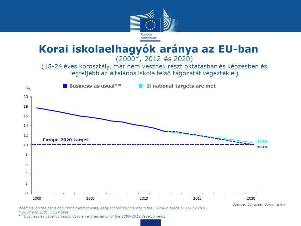 Korai iskolaelhagyók aránya az EU-ban (2000*, 2012 és 2020) (18-24 éves korosztály, már nem vesznek részt oktatásban és képzésben és legfeljebb az ált