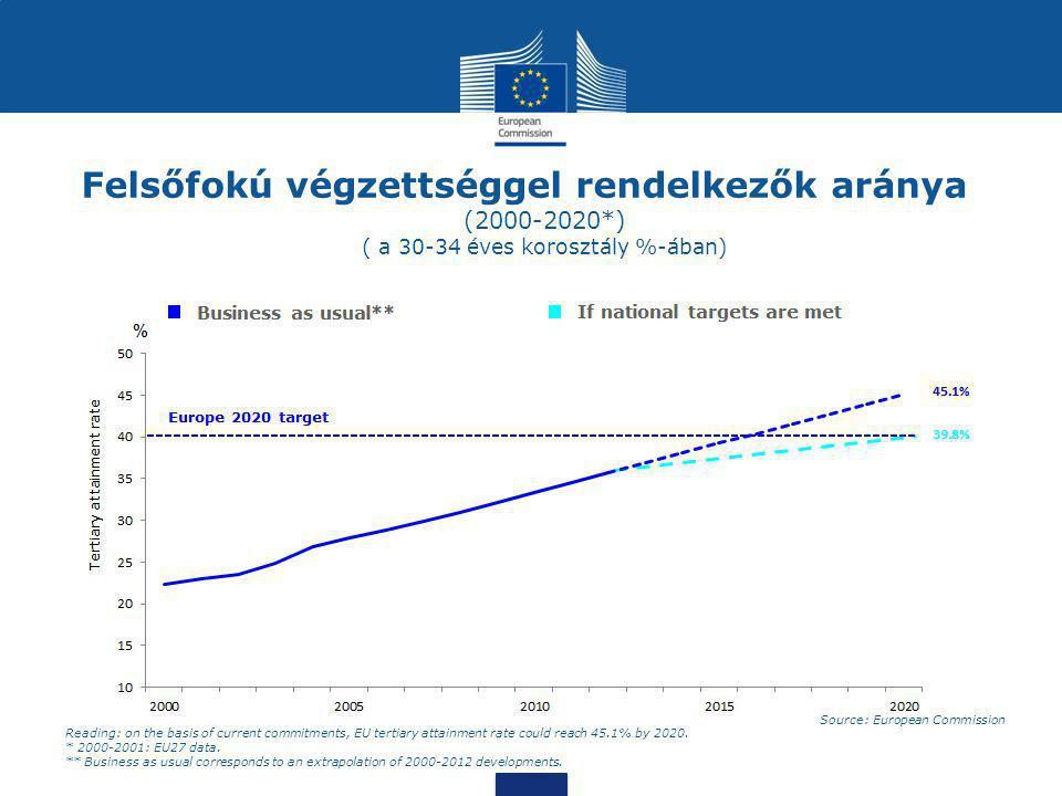 Felsőfokú végzettséggel rendelkezők aránya (2000-2020*) ( a 30-34 éves korosztály %-ában) Source: European Commission Reading: on the basis of current