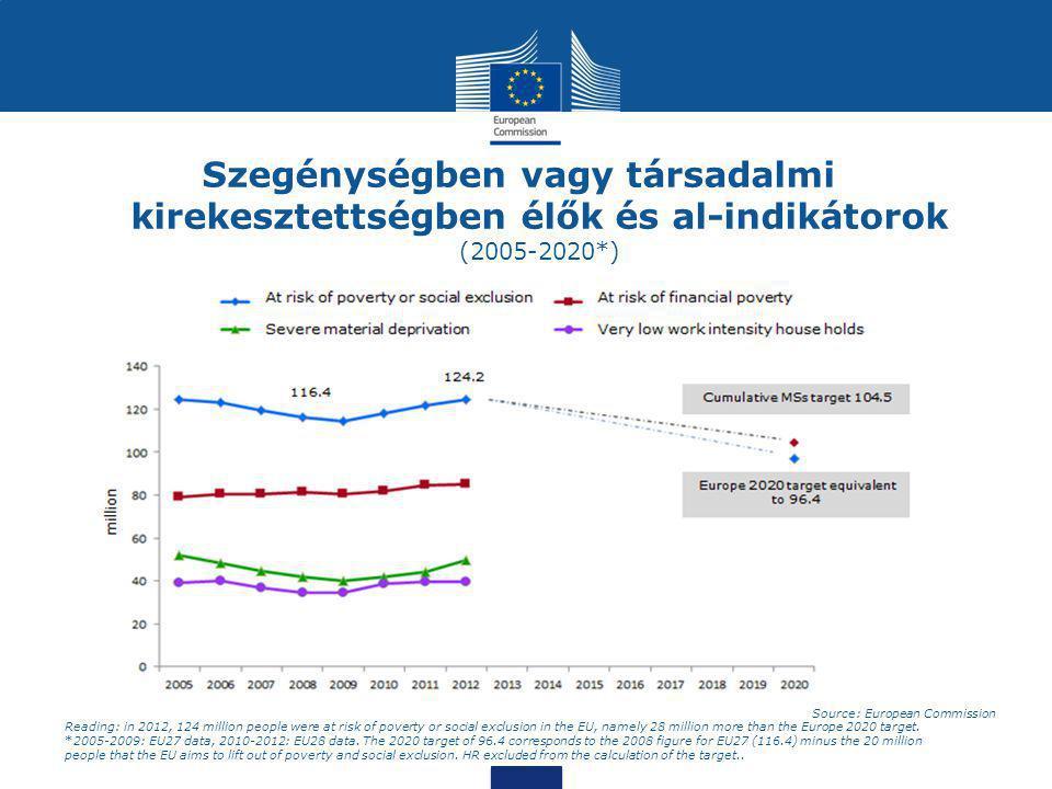 Szegénységben vagy társadalmi kirekesztettségben élők és al-indikátorok (2005-2020*) Source: European Commission Reading: in 2012, 124 million people