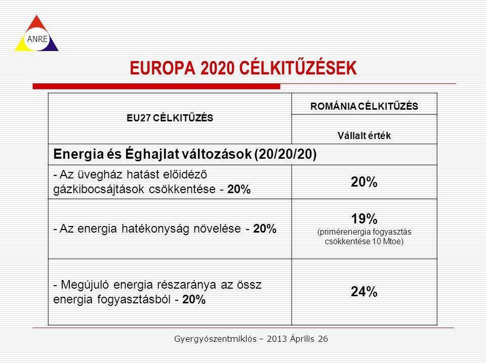 Gyergyószentmiklós – 2013 Április 26 EUROPA 2020 CÉLKITŰZÉSEK ANRE EU27 CÉLKITŰZÉS ROMÁNIA CÉLKITŰZÉS Vállalt érték Energia és Éghajlat változások (20/20/20) - Az üvegház hatást előidéző gázkibocsájtások csökkentése - 20% 20% - Az energia hatékonyság növelése - 20% 19% (primérenergia fogyasztás csökkentése 10 Mtoe) - Megújuló energia részaránya az össz energia fogyasztásból - 20% 24%