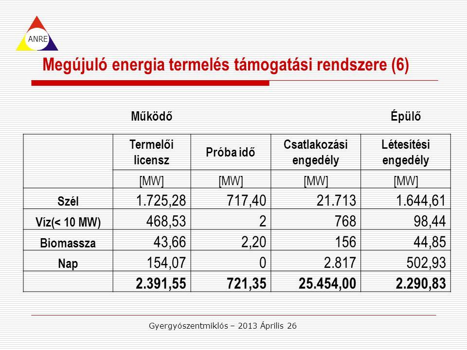 ANRE Megújuló energia termelés támogatási rendszere (6) Gyergyószentmiklós – 2013 Április 26 MűködőÉpülő Termelői licensz Próba idő Csatlakozási engedély Létesítési engedély [MW] Szél 1.725,28717,4021.7131.644,61 Víz(< 10 MW) 468,53276898,44 Biomassza 43,662,2015644,85 Nap 154,0702.817502,93 2.391,55721,3525.454,002.290,83