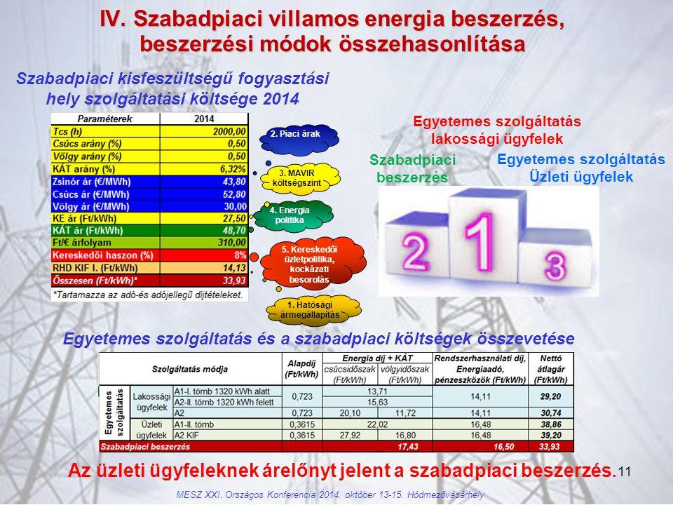 11 IV.Szabadpiaci villamos energia beszerzés, beszerzési módok összehasonlítása MESZ XXI.