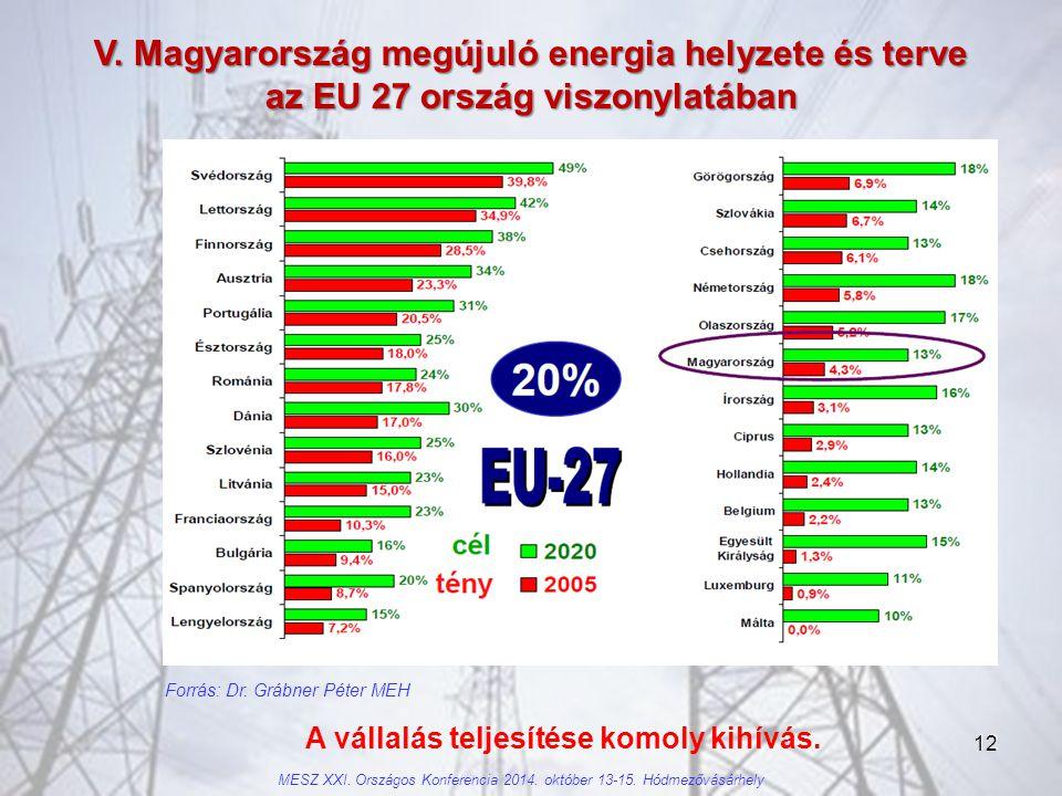 12 V.Magyarország megújuló energia helyzete és terve az EU 27 ország viszonylatában Forrás: Dr.