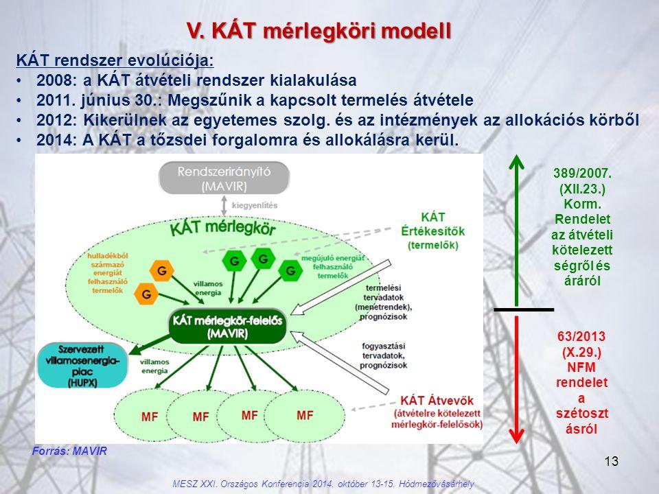 13 V.KÁT mérlegköri modell Forrás: MAVIR 63/2013 (X.29.) NFM rendelet a szétoszt ásról 389/2007.