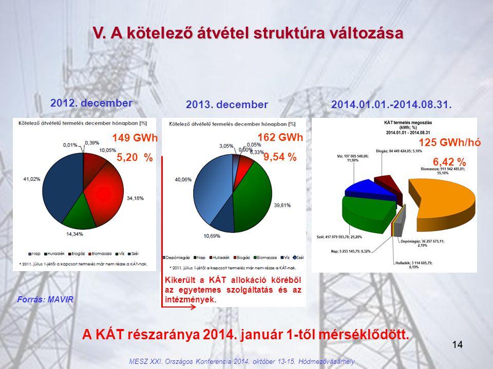 14 V.A kötelező átvétel struktúra változása A KÁT részaránya 2014.