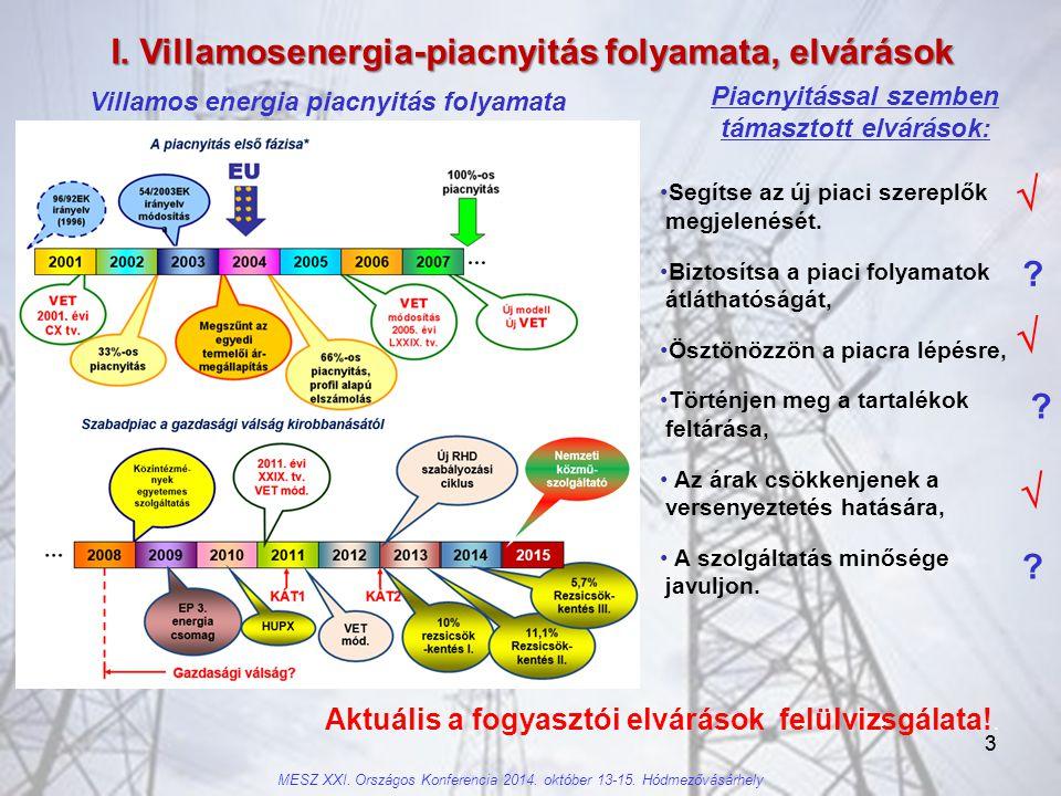 4 II.A villamos energia végfogyasztói költségszerkezet MESZ XXI.