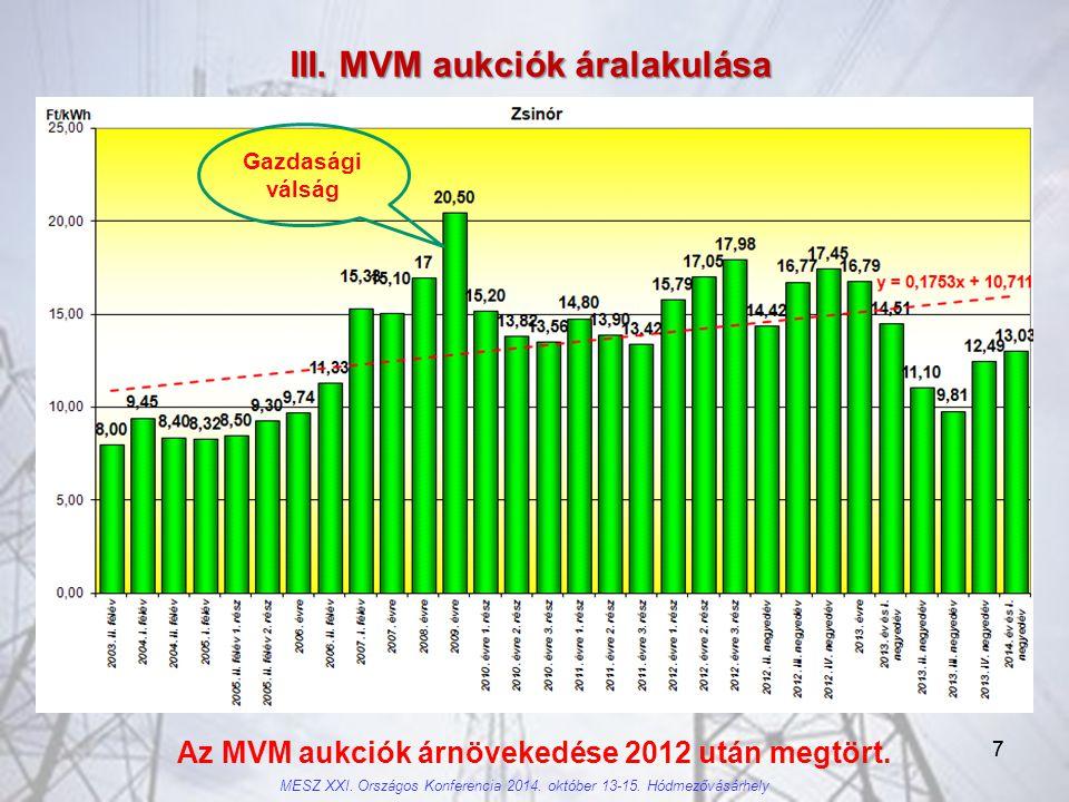 77 III.MVM aukciók áralakulása Az MVM aukciók árnövekedése 2012 után megtört.