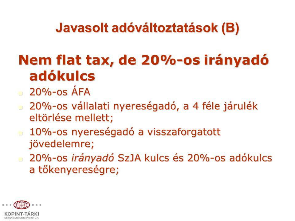 Javasolt adóváltoztatások (B) Nem flat tax, de 20%-os irányadó adókulcs 20%-os ÁFA 20%-os ÁFA 20%-os vállalati nyereségadó, a 4 féle járulék eltörlése mellett; 20%-os vállalati nyereségadó, a 4 féle járulék eltörlése mellett; 10%-os nyereségadó a visszaforgatott jövedelemre; 10%-os nyereségadó a visszaforgatott jövedelemre; 20%-os irányadó SzJA kulcs és 20%-os adókulcs a tőkenyereségre; 20%-os irányadó SzJA kulcs és 20%-os adókulcs a tőkenyereségre;