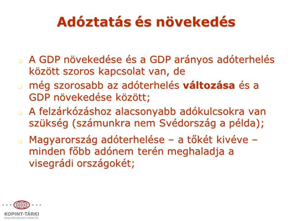 Adóztatás és növekedés A GDP növekedése és a GDP arányos adóterhelés között szoros kapcsolat van, de A GDP növekedése és a GDP arányos adóterhelés között szoros kapcsolat van, de még szorosabb az adóterhelés változása és a GDP növekedése között; még szorosabb az adóterhelés változása és a GDP növekedése között; A felzárkózáshoz alacsonyabb adókulcsokra van szükség (számunkra nem Svédország a példa); A felzárkózáshoz alacsonyabb adókulcsokra van szükség (számunkra nem Svédország a példa); Magyarország adóterhelése – a tőkét kivéve – minden főbb adónem terén meghaladja a visegrádi országokét; Magyarország adóterhelése – a tőkét kivéve – minden főbb adónem terén meghaladja a visegrádi országokét;