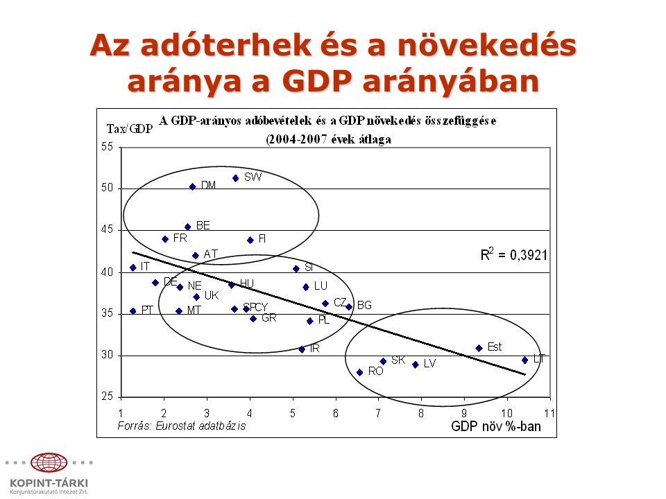 Az adóterhek és a növekedés aránya a GDP arányában