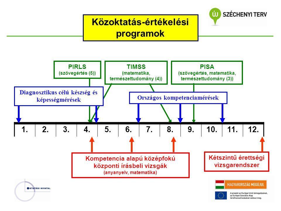 Közoktatás-értékelési programok 1.2.3.4.5.6.7.8.9.10.11.12.