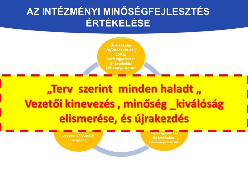 """AZ INTÉZMÉNYI MINŐSÉGFEJLESZTÉS ÉRTÉKELÉSE """" Intézmény fejlesztés/ önfejlesztés Önértékelés 20/2012.(VIII.31.) 150.§. Tanfelügyeleti és önértékelési k"""