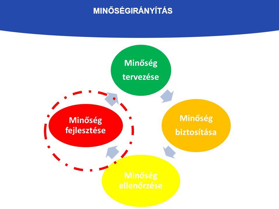 """AZ INTÉZMÉNYI MINŐSÉGFEJLESZTÉS VÉGREHAJTÁSA """" Fejlesztés megvalósításaFejlesztési szerepkörök, felelősök Fejlesztési lépések nyomonkövetése (státuszolás) Fejlesztési folyamat audittevékenysége Fejlesztés átvételi szempontjai (mennyiségi, minőségi mutatók) Fejlesztés implementációs lépései Fejlesztés utánkövetési folyamata """"Terv szerint minden halad """""""