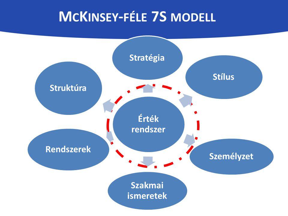 M C K INSEY - FÉLE 7S MODELL Érték rendszer Stratégia Stílus Személyzet Szakmai ismeretek Rendszerek Struktúra