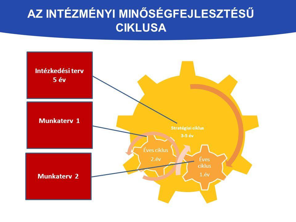AZ INTÉZMÉNYI MINŐSÉGFEJLESZTÉSŰ CIKLUSA Stratégiai ciklus 3-5 év Éves ciklus 1.év Éves ciklus 2.év Intézkedési terv 5 év Munkaterv 1 Munkaterv 2