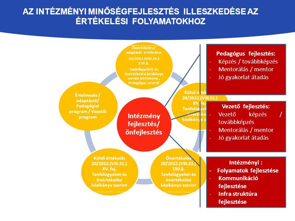 AZ INTÉZMÉNYI MINŐSÉGFEJLESZTÉS PDCA CIKLUSA ÉS TEVÉKENYSÉGEI Önértékelés Külső értékelés Új intézkedések meghatározása Minőségfejlesztés fejlesztése Intézkedések erőforrásainak biztosítása Intézkedések során bekövetkezett események kezelése Intézkedések tervszerű végrehajtása Intézkedések a pedagógusok fejlesztésére Intézkedések a vezető fejlesztésére Intézkedések az intézmény fejlesztésére Intézkedések tervezése Intézkedések végrehajtása Intézkedések Ellenőrzése/ Értékelése Intézkedések Fejlesztése