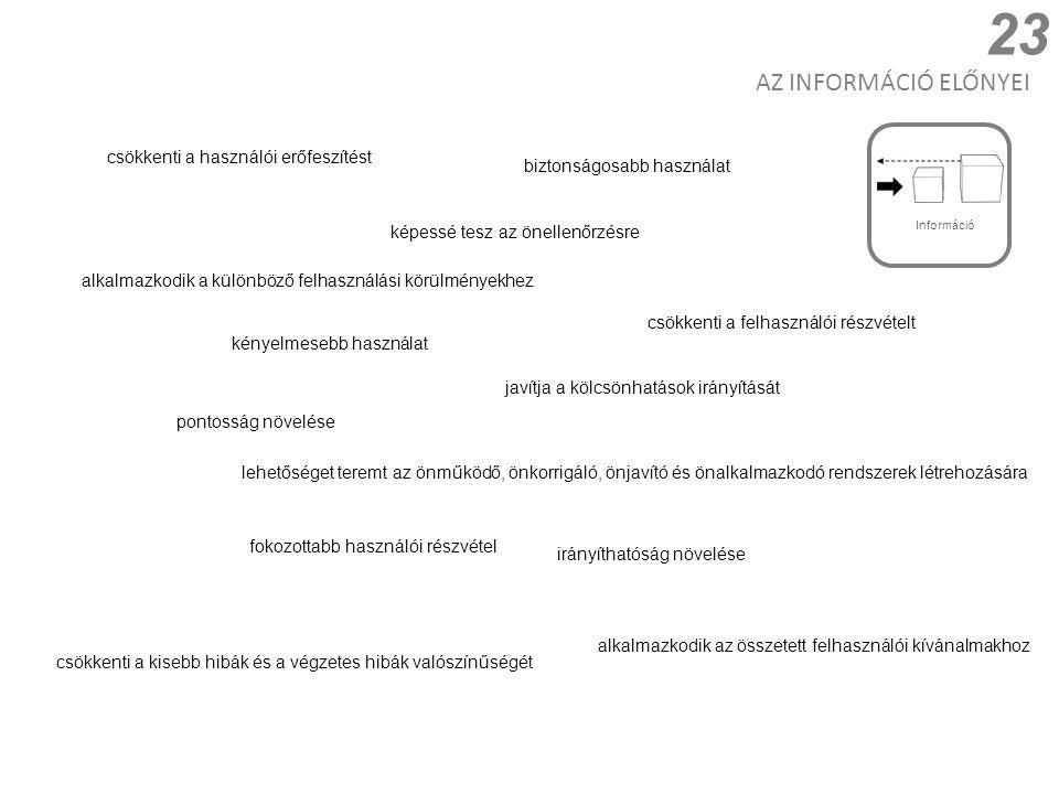 24 Folyamat Automatikus hangszabályozás audio áramkörökben Giroszkópos iránytű jele alapján irányítani a vitorlázó repülőgépek robotpilótáját Termosztát szabályozza a hőmérsékletet Motorvezérlő egység, mely a károsanyag kibocsátás alapján szabályozza az munkaütem időzítését Statisztikai Folyamatszabályozás (SPC) Hangszórók ellenőrzése az énekest segítve erősítőket használó előadás alatt Működési követelmények vagy feltételek A robotpilóta érzékenységének megváltoztatása a repülőtér 5 mérföldes távolságában A termosztát érzékenységének megváltoztatása hűtés illetve fűtés alatt, mivel hűtés közben kevésbé hatékony az energiafelhasználás Arányos, integrál és/vagy differenciális kontrol algoritmus kombinációk Tulajdonság 16 INFORMÁCIÓ Információ