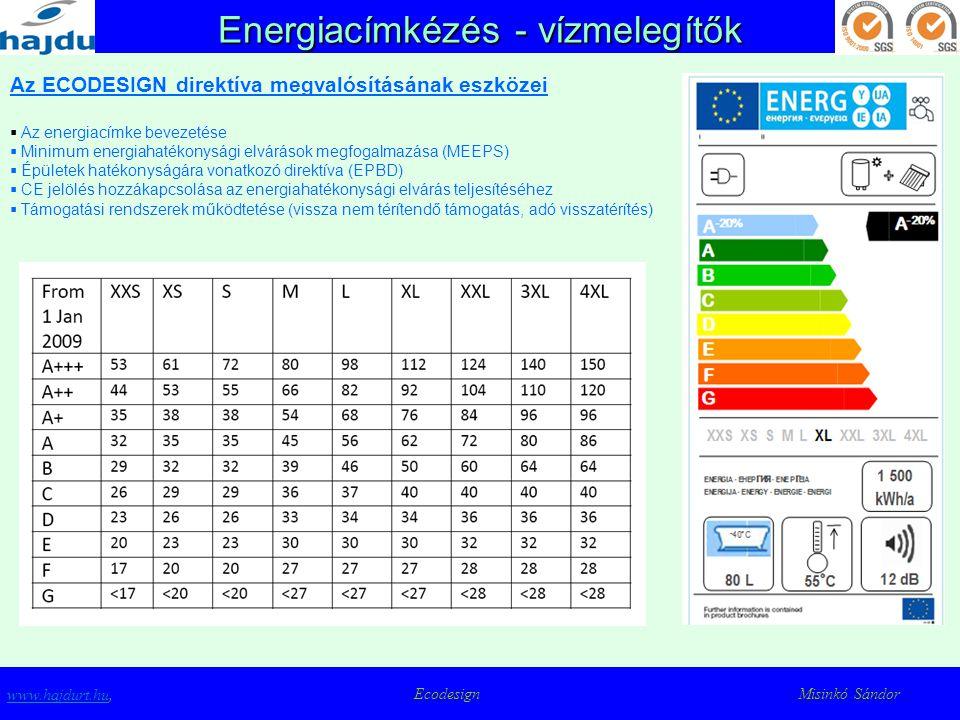 Specifikus hatékonyság www.hajdurt.huwww.hajdurt.hu, Ecodesign Misinkó Sándor ηwh = Qaload/ Qanet (egyszerűsített) Qaload [selected load]= 0.6 * 366 * Qref [selected load] Qanet [generic] = (1-dhwsmart*0,1) * 0.6 * 366 * (Qfuel+primenergy*Qelec) Qanet [electric water heater] = MAX (primenergy * Qaload; Qanet [generic]) 1;0 2,5 ηwh = max 40%