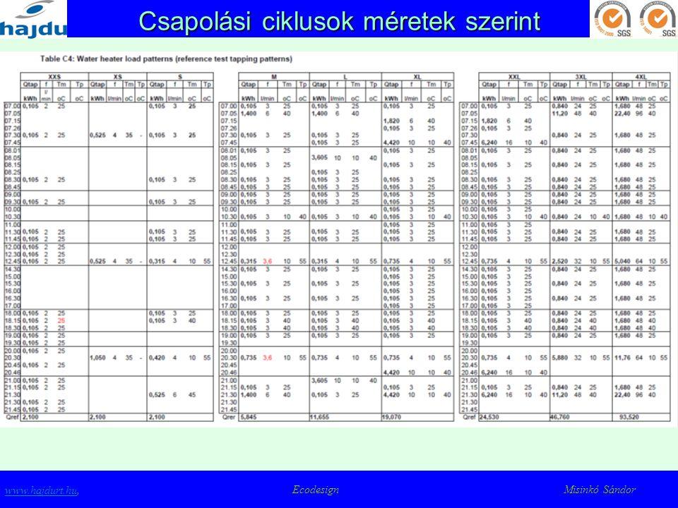 Csapolási ciklusok – M méret www.hajdurt.huwww.hajdurt.hu, Ecodesign Misinkó Sándor 55ºC 40ºC Tm=40°C 6 l/min Tm=40°C 6 l/min 3,6 l/min Tm=10 °C 3,6 l/min Tm=10 °C Unless indicated otherwise Tm=25 °C Flow 3 l./min 55ºC = peak T 55 oC Tm= minimum T before 'useful
