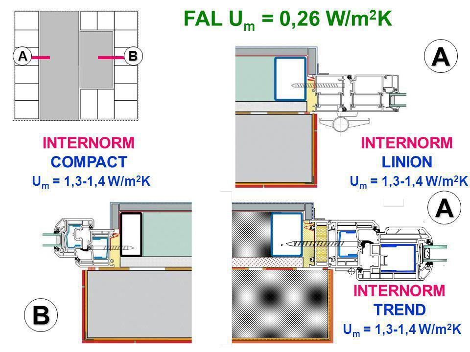 FAL U m = 0,26 W/m 2 K INTERNORM LINION U m = 1,3-1,4 W/m 2 K INTERNORM TREND U m = 1,3-1,4 W/m 2 K INTERNORM COMPACT U m = 1,3-1,4 W/m 2 K AB A A B