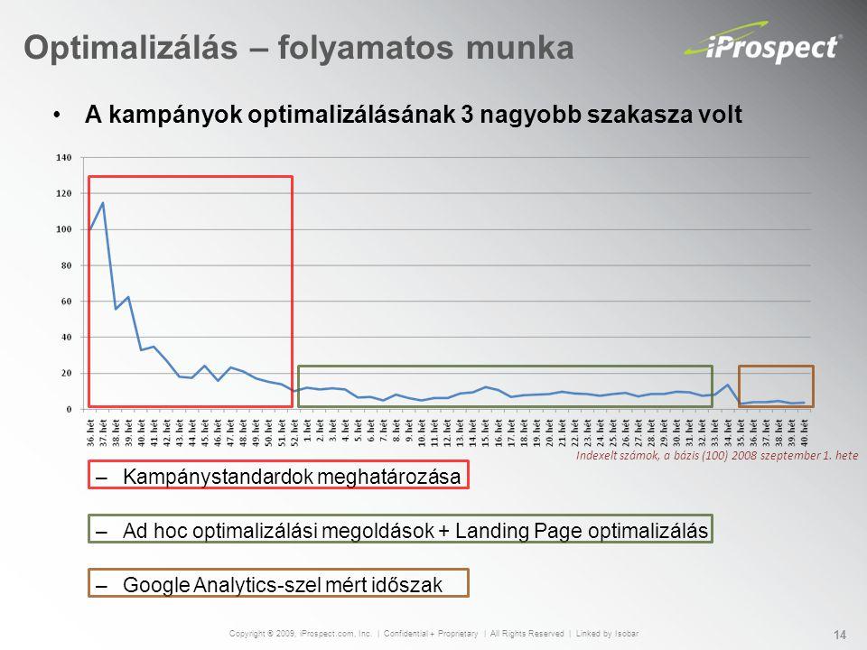 Optimalizálás – folyamatos munka A kampányok optimalizálásának 3 nagyobb szakasza volt –Kampánystandardok meghatározása –Ad hoc optimalizálási megoldások + Landing Page optimalizálás –Google Analytics-szel mért időszak Copyright ® 2009, iProspect.com, Inc.