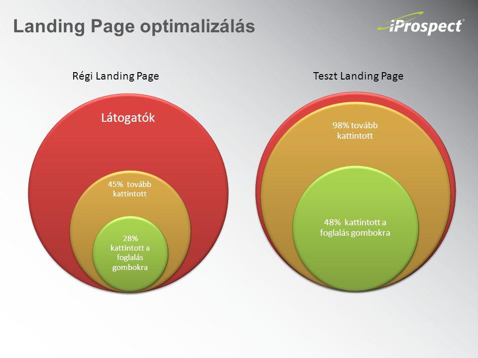 Landing Page optimalizálás Régi Landing PageTeszt Landing Page Látogatók 45% tovább kattintott 28% kattintott a foglalás gombokra 100 látogató 98% tovább kattintott 48% kattintott a foglalás gombokra