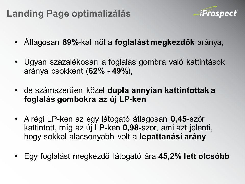 Landing Page optimalizálás Átlagosan 89%-kal nőt a foglalást megkezdők aránya, Ugyan százalékosan a foglalás gombra való kattintások aránya csökkent (62% - 49%), de számszerűen közel dupla annyian kattintottak a foglalás gombokra az új LP-ken A régi LP-ken az egy látogató átlagosan 0,45-ször kattintott, míg az új LP-ken 0,98-szor, ami azt jelenti, hogy sokkal alacsonyabb volt a lepattanási arány Egy foglalást megkezdő látogató ára 45,2% lett olcsóbb