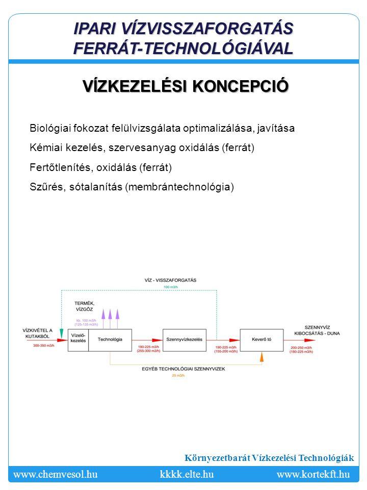Környezetbarát Vízkezelési Technológiák www.chemvesol.hukkkk.elte.hu www.kortekft.hu IPARI VÍZVISSZAFORGATÁS FERRÁT-TECHNOLÓGIÁVAL VÍZKEZELÉSI KONCEPC