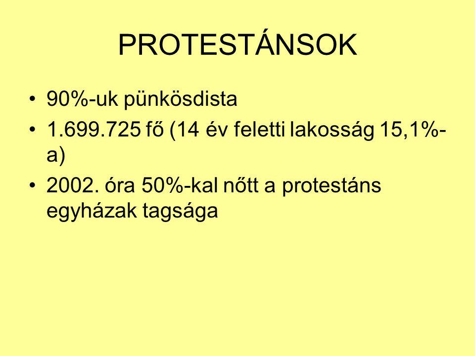 PROTESTÁNSOK 90%-uk pünkösdista 1.699.725 fő (14 év feletti lakosság 15,1%- a) 2002. óra 50%-kal nőtt a protestáns egyházak tagsága